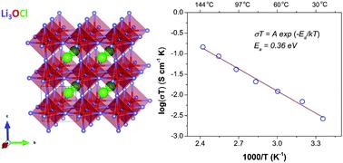 Graphical abstract:Li-rich anti-perovskite Li3OCl films with enhanced ionic conductivity